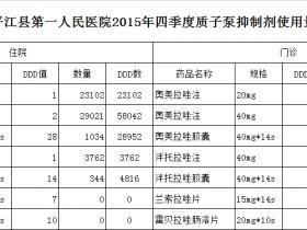 2015年四季度质子泵抑制剂使用量(DDD数)