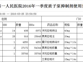2016年一季度质子泵抑制剂使用量(DDD数)