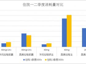 2016年二季度质子泵抑制剂消耗量及一二季度对比